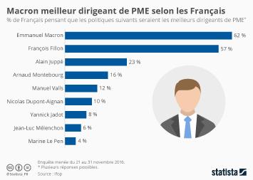 Infographie - Macron meilleur dirigeant de PME selon les Français