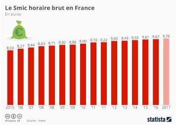 Infographie - L'évolution du Smic en France depuis 2005