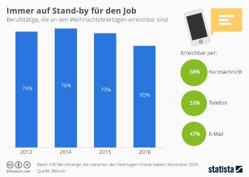 Infografik: Immer auf Stand-by für den Job | Statista