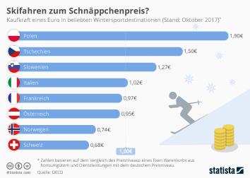 Infografik - Preisniveau in Skigebieten