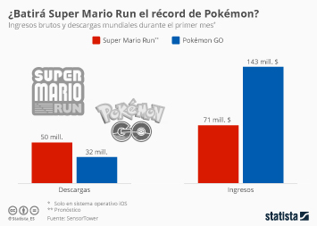 Infografía - Super Mario Run vs. Pokémon