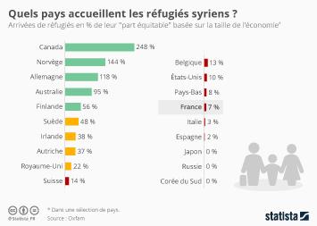 Infographie - Quels pays accueillent les réfugiés syriens ?