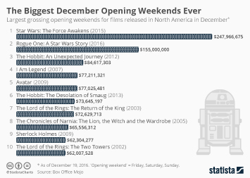 Infographic - The Biggest December Opening Weekends Ever