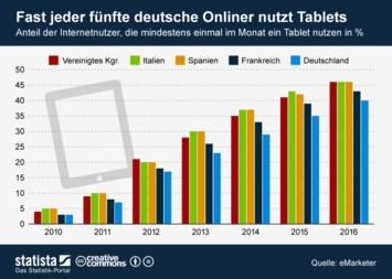 Infografik: Fast jeder fünfte deutsche Onliner nutzt Tablets | Statista