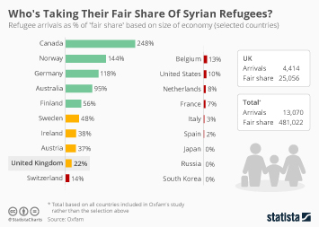 Refugees in Canada Infographic - Who's Taking Their Fair Share Of Syrian Refugees?