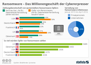 Infografik: Ransomware - Das Millionengeschäft der Cybererpresser | Statista