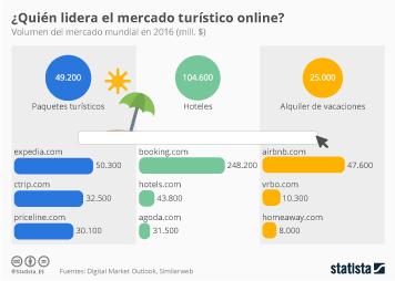 Infografía - Radiografía del mercado turístico online