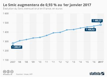 Infographie - Pas de coup de pouce pour le Smic en 2017