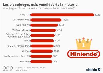 Infografía - Los top ventas de la historia