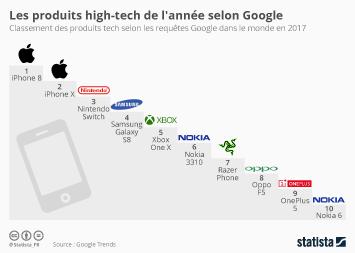 Infographie - Les produits high-tech 2017 selon Google