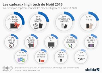 Infographie - Les cadeaux high-tech de Noël 2016