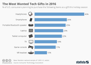 Infographic - Most popular tech gifts 2016