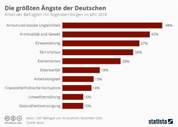 Infografik - Die größten Ängste der Deutschen 2016