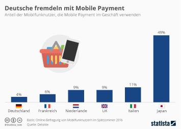 Infografik - Nutzung von mobile payment im geschäft