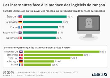 Infographie: Les internautes face à la menace des logiciels de rançon | Statista