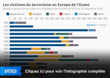 Infographie - Les victimes du terrorisme en Europe de l'Ouest