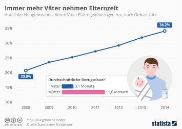 Infografik: Immer mehr Väter nehmen Elternzeit   Statista