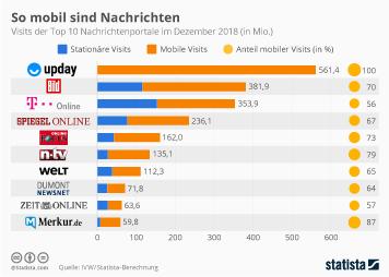 Infografik: So mobil sind Nachrichten | Statista