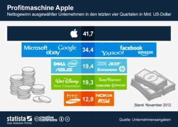 Infografik - Profitmaschine Apple
