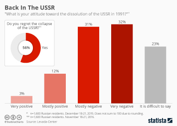 Infographic: Back In The USSR | Statista