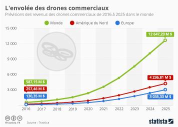 Infographie - L'envolée des drones commerciaux