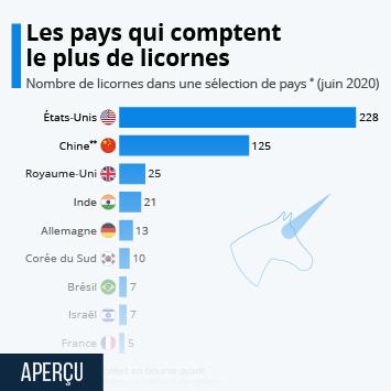 Infographie: Les pays qui comptent le plus de licornes | Statista