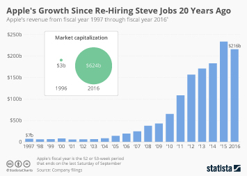 Infographic: Apple's Growth Since Re-Hiring Steve Jobs 20 Years Ago | Statista