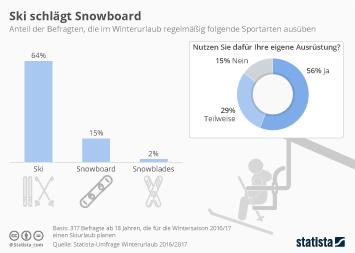 Infografik - Ski oder Snowboard im Winterurlaub