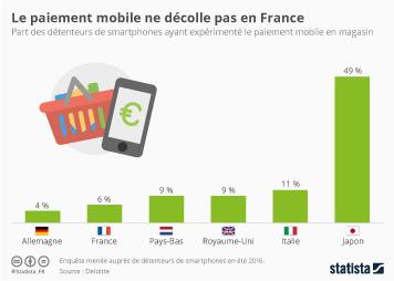 Infographie: Le paiement mobile ne décolle pas en France | Statista