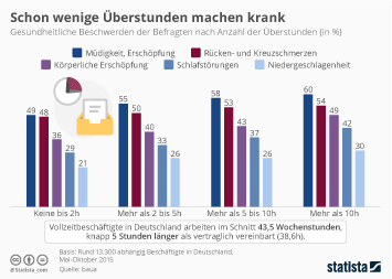 Infografik: Schon wenige Überstunden machen krank | Statista