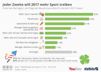 Infografik - Neujahrsvorsätze der Deutschen für 2017