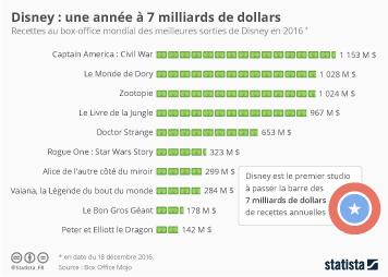 Infographie: Disney : une année à 7 milliards de dollars | Statista