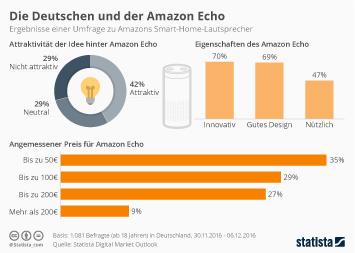 Infografik: Die Deutschen und der Amazon Echo | Statista