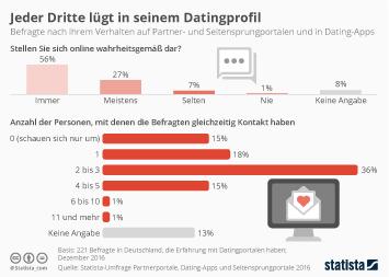 Infografik - Verhalten beim Onlinedating