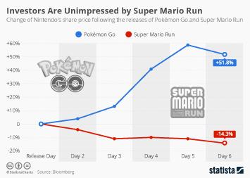 Infographic: Investors Are Unimpressed by Super Mario Run   Statista