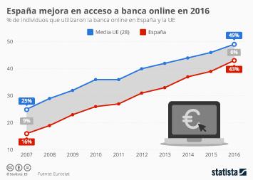 Infografía: España recorta distancias con Europa   Statista