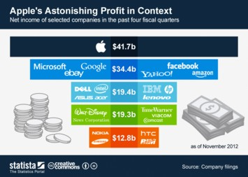 Infographic: Apple's Astonishing Profit in Context | Statista