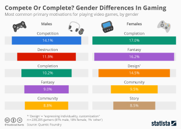 Infographic - Compete Or Complete Gender differences in gaming