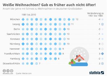 Infografik: Weiße Weihnachten? Gab es früher auch nicht öfter! | Statista