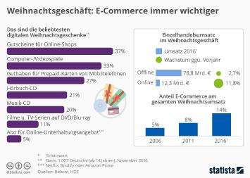 Infografik: Weihnachtsgeschäft: eCommerce immer wichtiger | Statista
