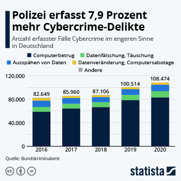 Infografik: Cyberkriminalität hat Konjunktur | Statista