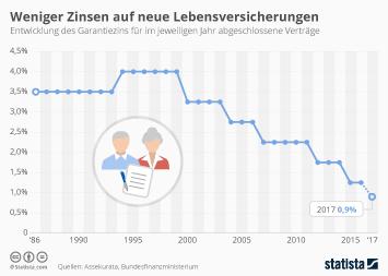Infografik: Weniger Zinsen auf neue Lebensversicherungen | Statista