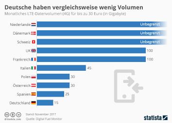 Infografik: Deutsche haben vergleichsweise wenig Volumen | Statista