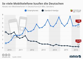 Infografik: So viele Mobiltelefone kaufen die Deutschen | Statista