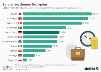 Infografik - Stundenlohn in ausgewählten europäischen Ländern