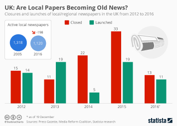 Infographic - Local newspapers in the UK