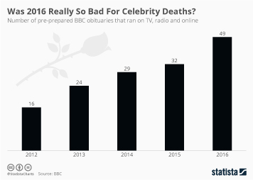 Infographic: Was 2016 Really So Bad For Celebrity Deaths? | Statista