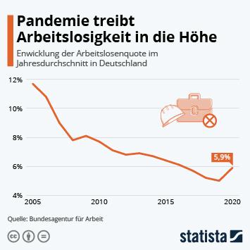 Infografik: Klima auf dem Arbeitsmarkt weiter gut | Statista