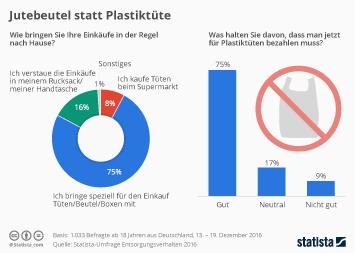 Infografik: Jutebeutel statt Plastiktüte   Statista