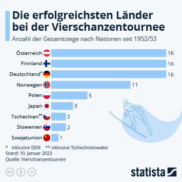 Infografik: Die erfolgreichsten Länder bei der Vierschanzentournee | Statista